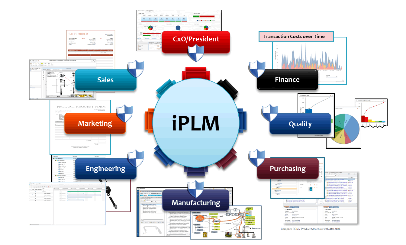 How do you 'PLM'?