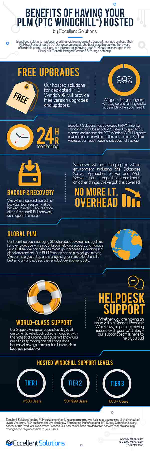 windchill-hosting-infographic